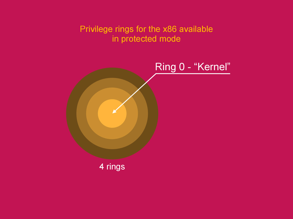Privilege rings for the x86 available in protec...