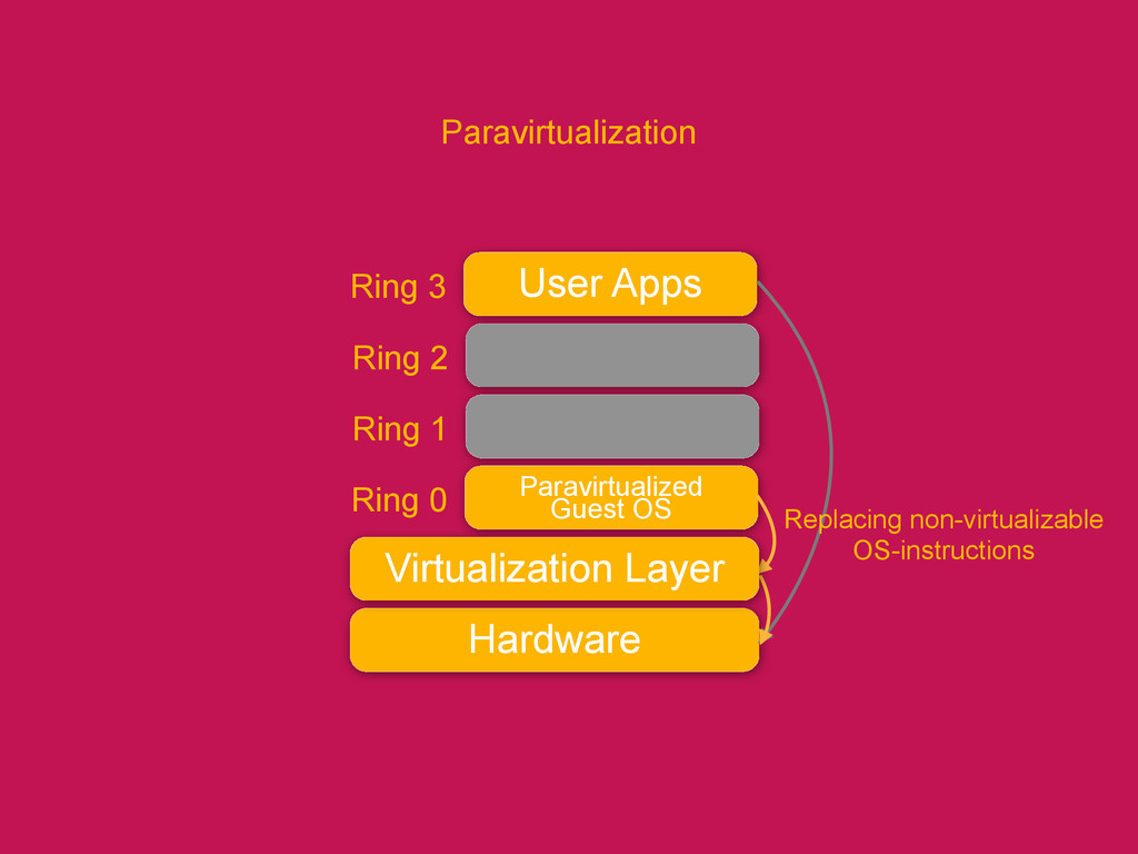 User Apps Ring 3 Ring 2 Ring 1 Paravirtualized ...