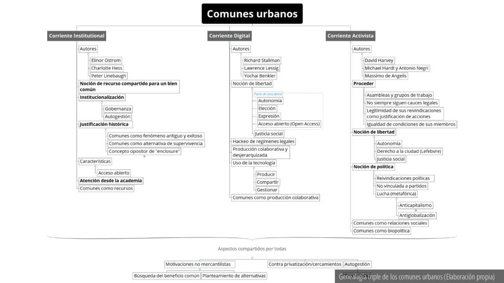 Genealogía triple de los comunes urbanos (Elabo...
