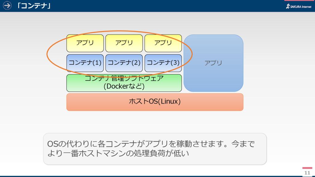 「コンテナ」 11 OSの代わりに各コンテナがアプリを稼動させます。今まで より一番ホストマシ...