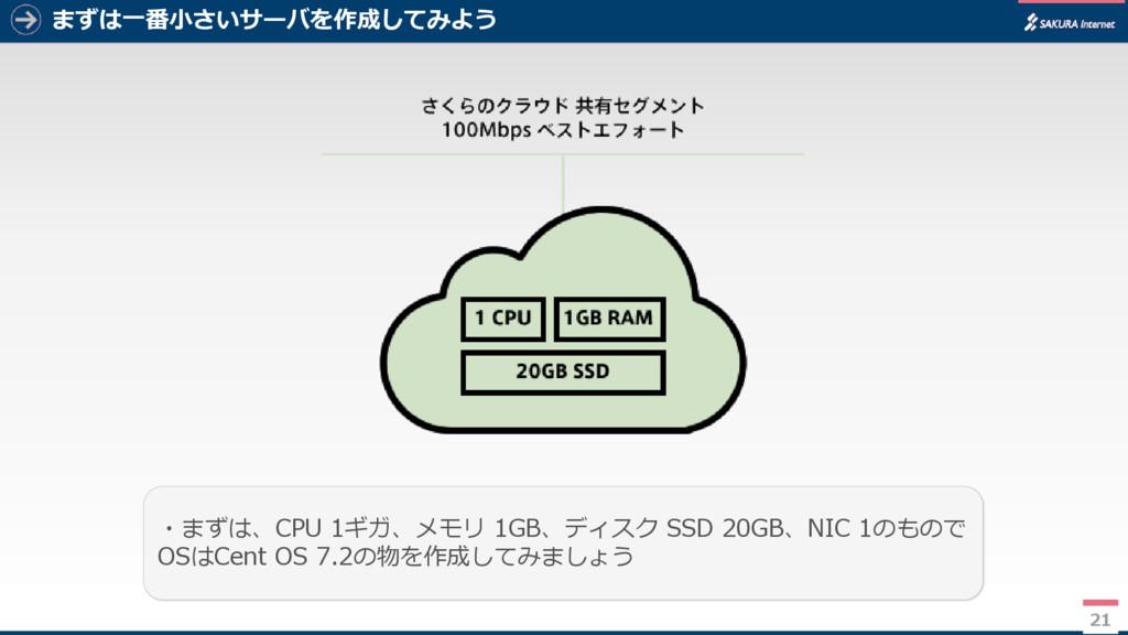 まずは一番小さいサーバを作成してみよう 21 ・まずは、CPU 1ギガ、メモリ 1GB、ディス...