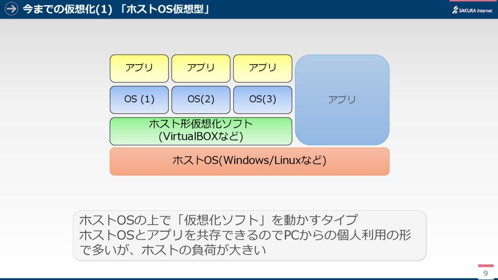 今までの仮想化(1) 「ホストOS仮想型」 9 ホストOSの上で「仮想化ソフト」を動かすタイプ...