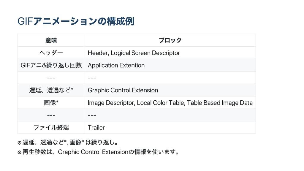 GIF アニメー ションの構成例 意味 ブロック ヘッダー Header, Logical S...