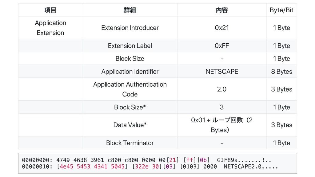 項目 詳細 内容 Byte/Bit Application Extension Extensi...