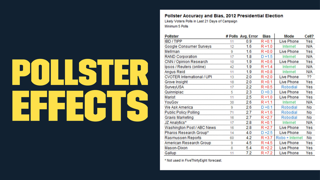 Pollster effects