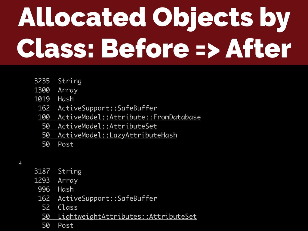 Allocated Objects by Class: Before => After 323...