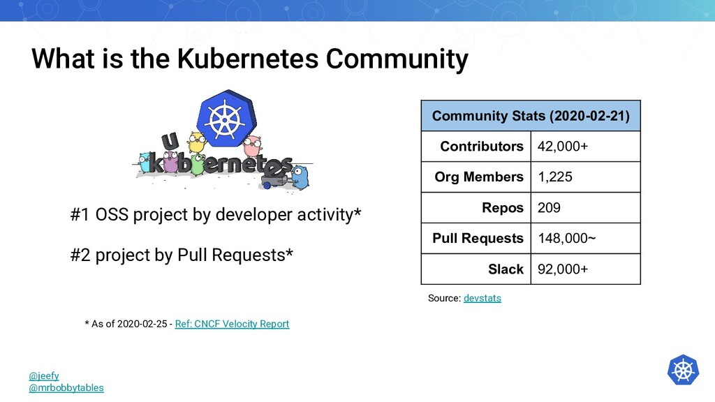 What is the Kubernetes Community #1 OSS project...