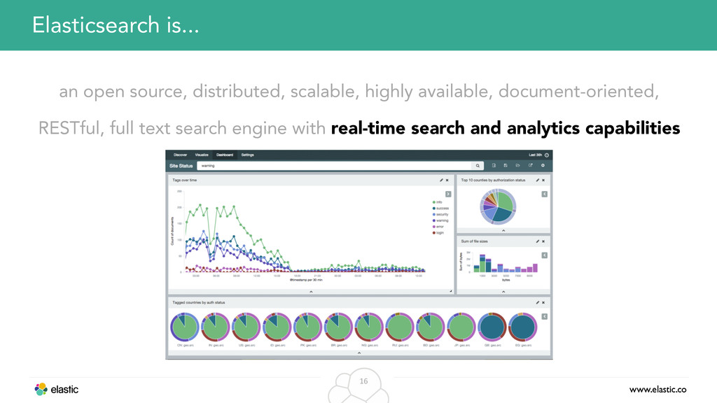 www.elastic.co 16 an open source, distributed, ...