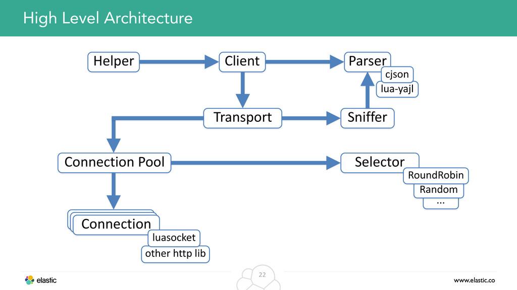 www.elastic.co 22 High Level Architecture Clien...