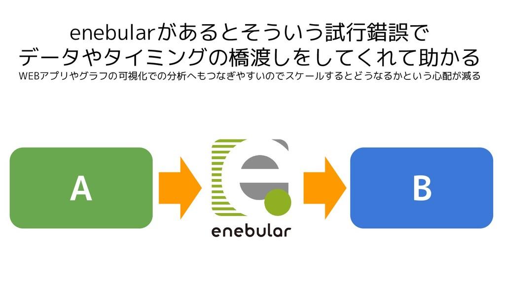 enebularがあるとそういう試行錯誤で データやタイミングの橋渡しをしてくれて助かる WE...