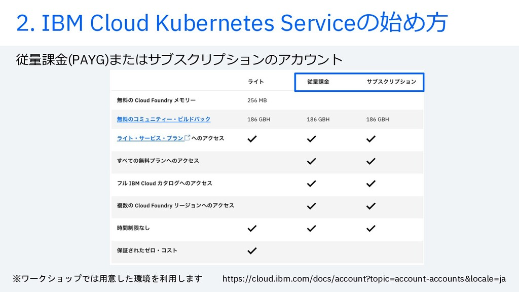 2. IBM Cloud Kubernetes Serviceの始め⽅ 従量課⾦(PAYG)ま...