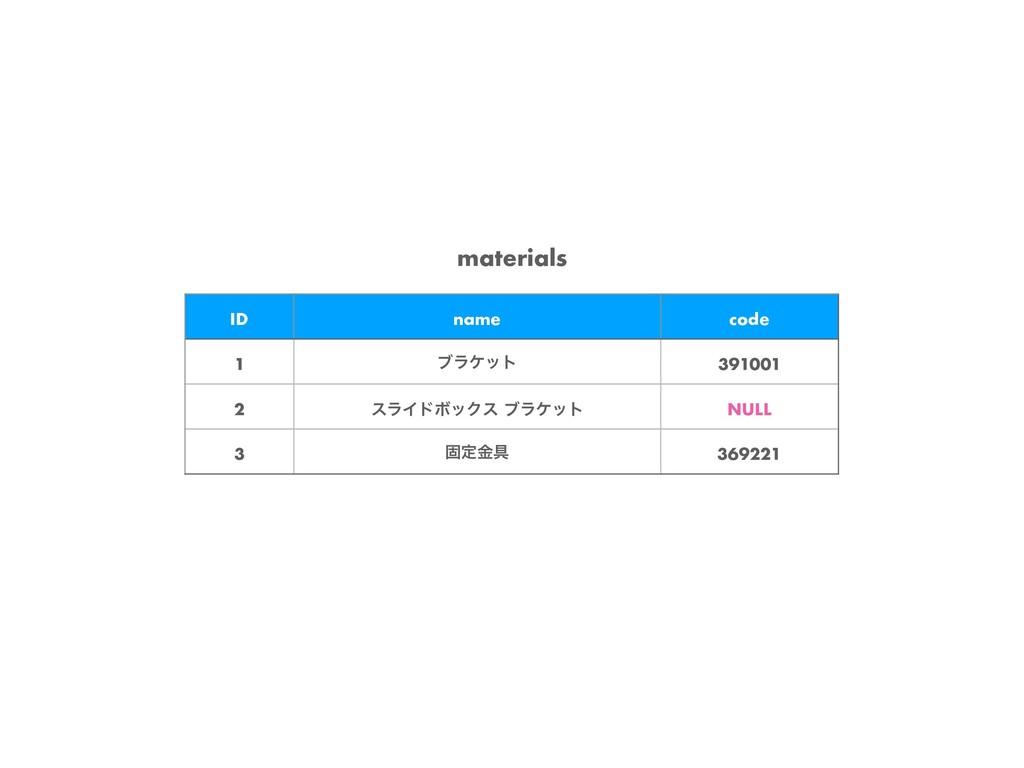 materials ID name code 1 ϒϥέοτ 391001 2 εϥΠυϘοΫ...