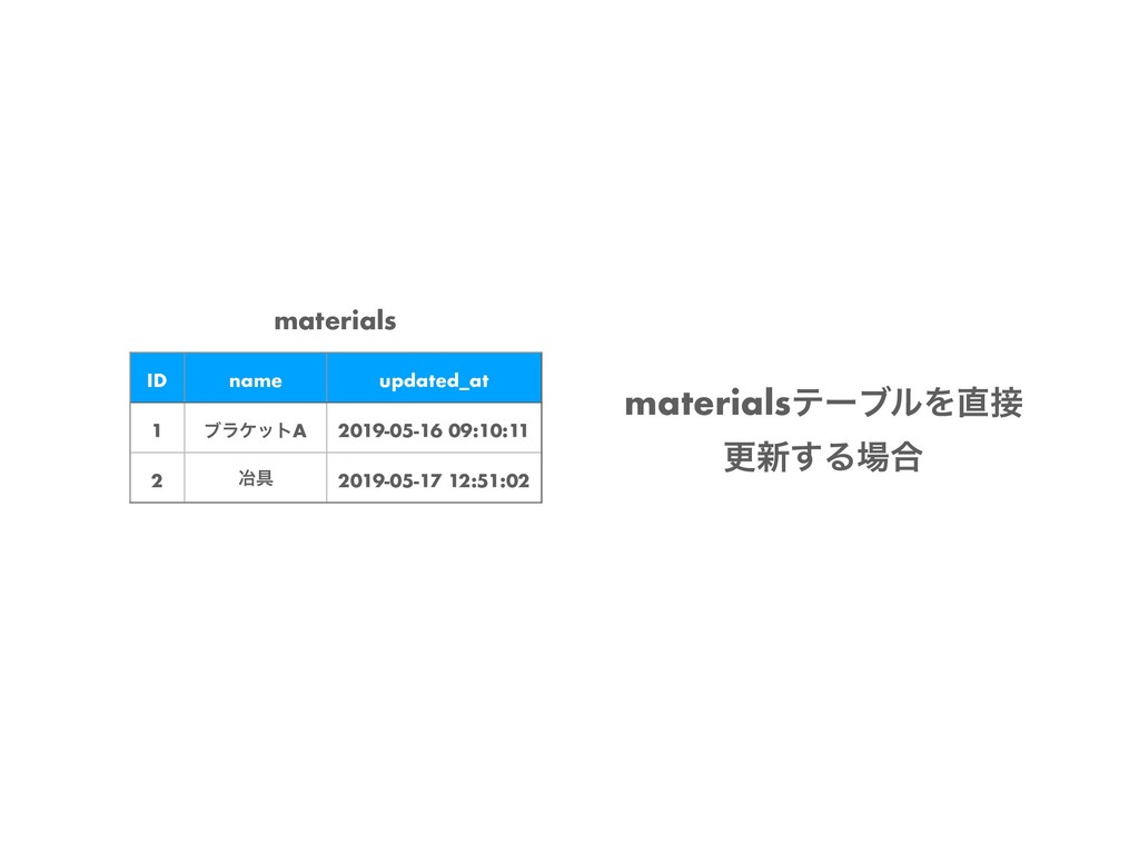 materials ID name updated_at 1 ϒϥέοτA 2019-05-1...