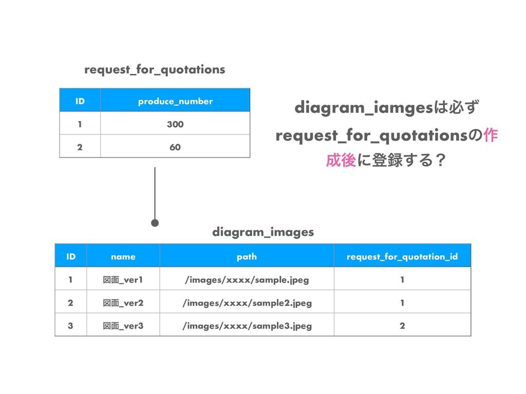 diagram_images ID name path request_for_quotati...