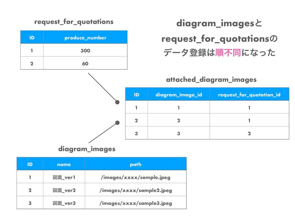diagram_images ID name path 1 ਤ໘_ver1 /images/x...