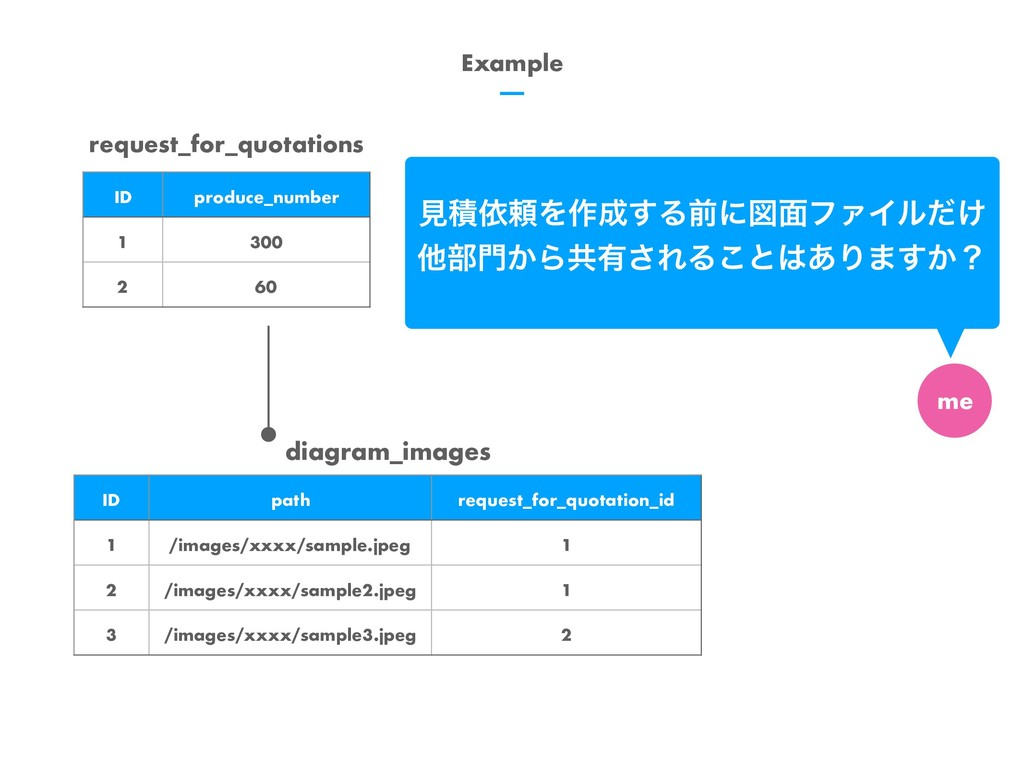 Example diagram_images ID path request_for_quot...