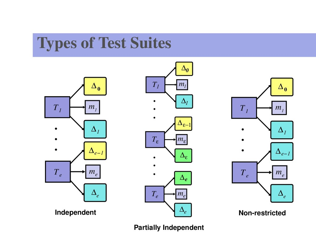 Types of Test Suites T T ∆ 1 e m 1 ∆ 1 e ∆ 0 m ...