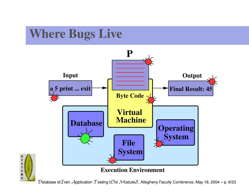 Where Bugs Live Machine P Virtual File System S...