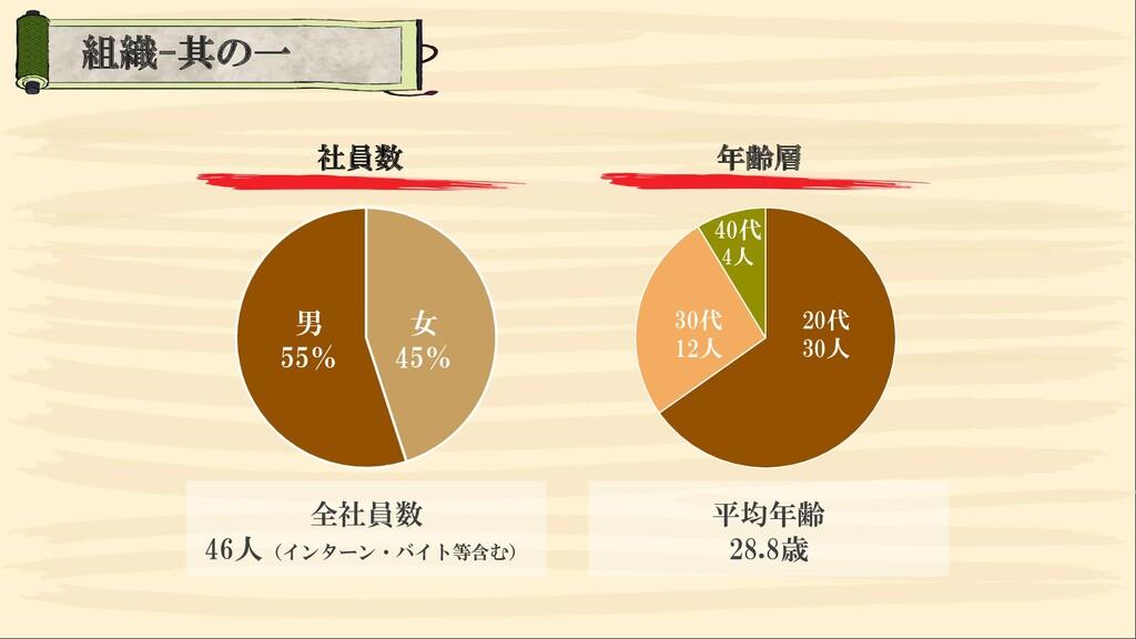 社員数 年齢層 男 55% 女 45% 全社員数 46人(インターン・バイト等含む) 20代 ...