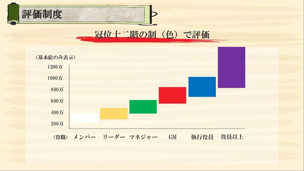 冠位十二階の制(色)で評価 1200万 1000万 800万 600万 400万 200万 メ...