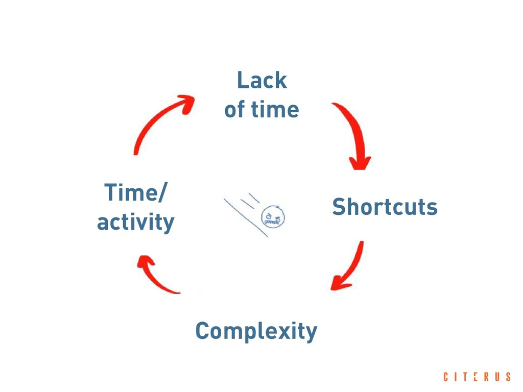 Lack of time Shortcuts Complexity Time/ activity