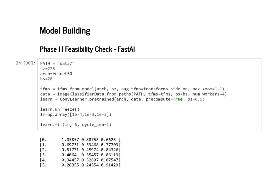 Model Building Model Building Phase I | Feasibi...