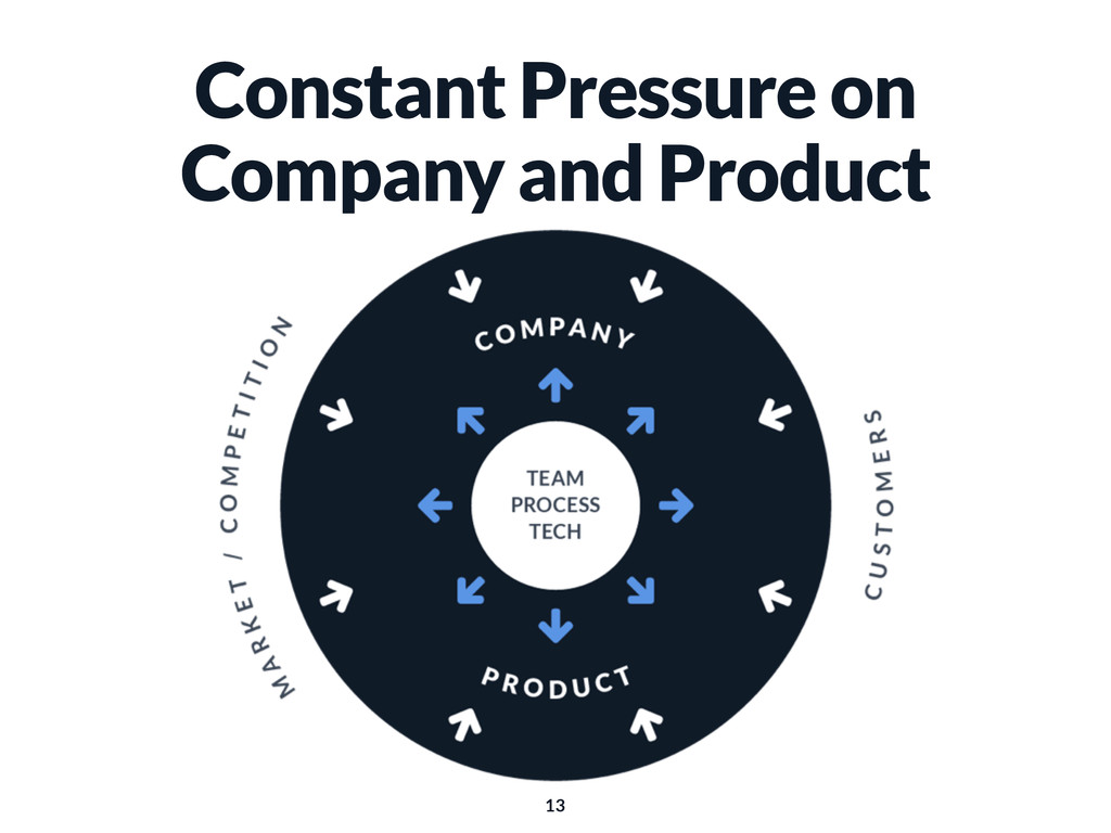 Constant Pressure on Company and Product 13