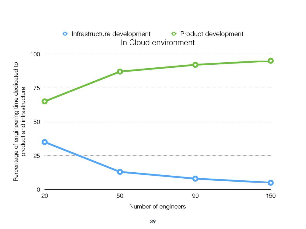 39 In Cloud environment Percentage of engineeri...