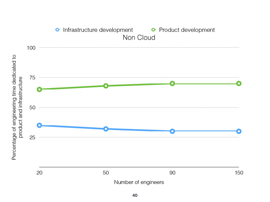 40 Non Cloud Percentage of engineering time ded...
