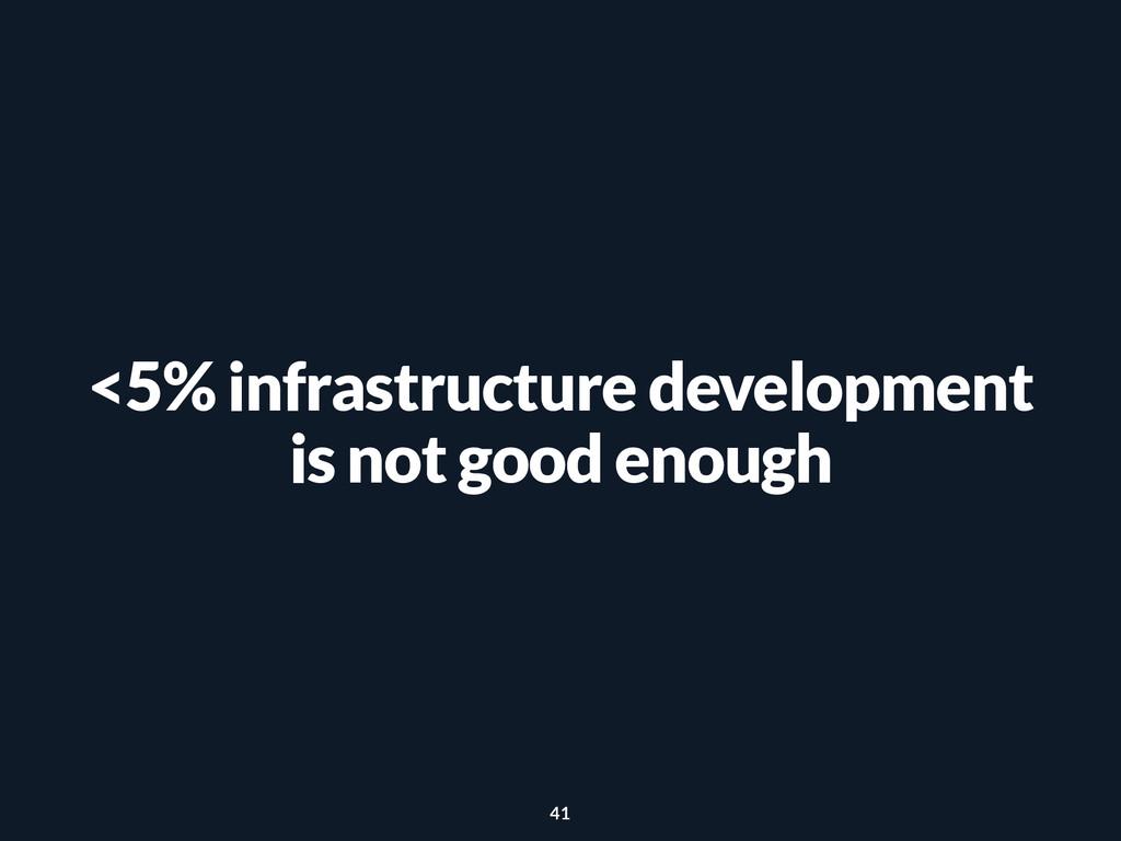 <5% infrastructure development is not good enou...