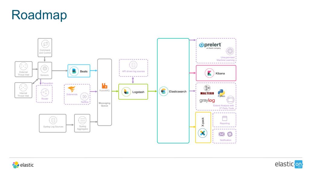 Roadmap Beats Sensors Messaging Queue Logstash ...