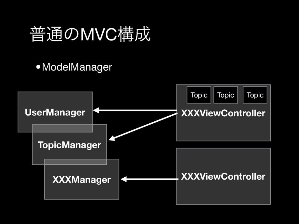 ී௨ͷMVCߏ •ModelManager UserManager TopicManager...