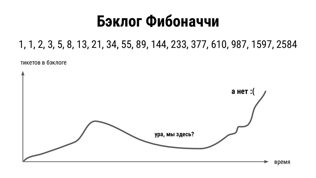 Бэклог Фибоначчи 1, 1, 2, 3, 5, 8, 13, 21, 34, ...