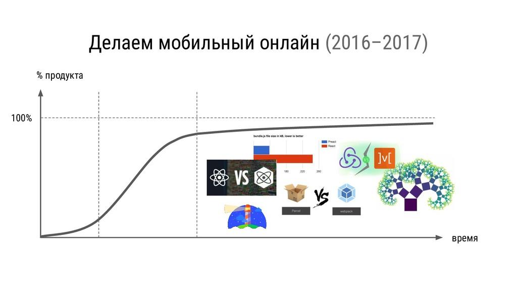 Делаем мобильный онлайн (2016–2017) % продукта ...