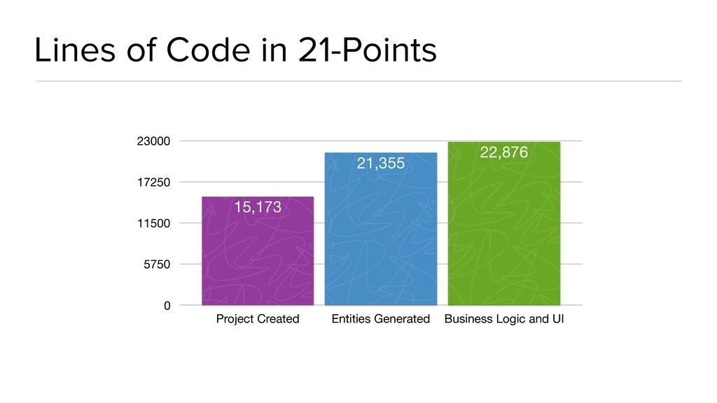Lines of Code in 21-Points 0 5750 11500 17250 2...
