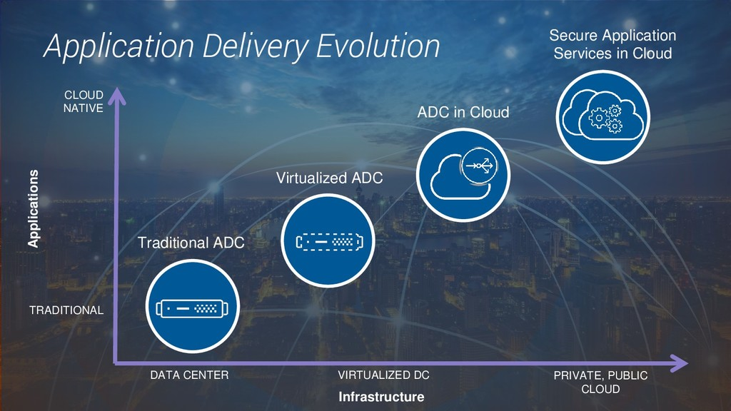 3. Application Delivery Evolution VIRTUALIZED D...