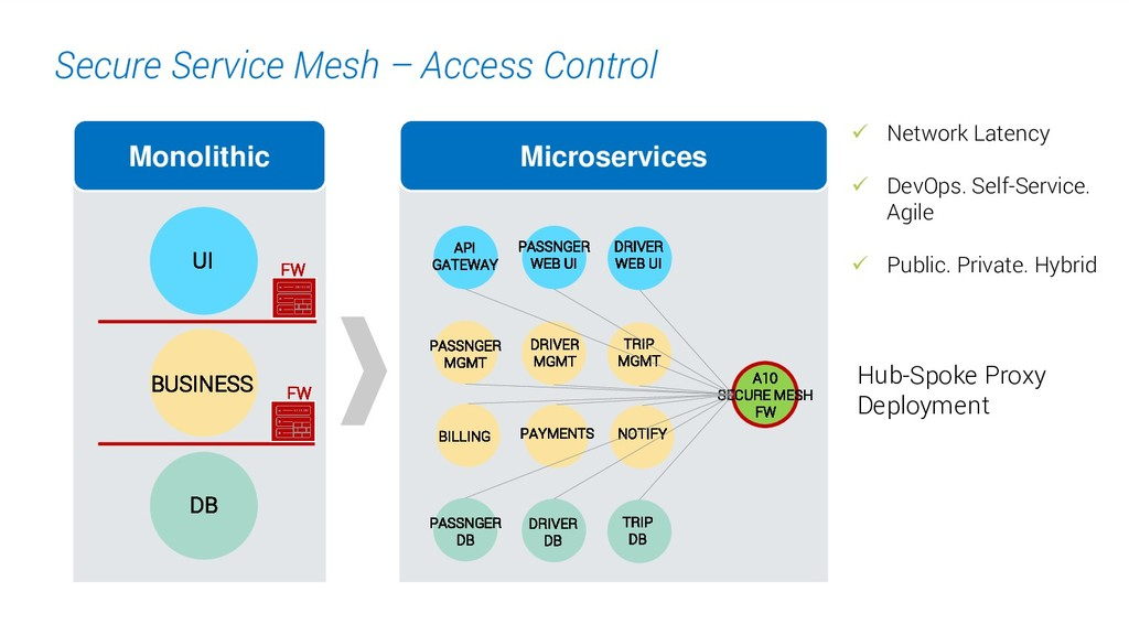 17. Secure Service Mesh – Access Control Micros...
