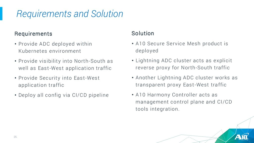 25. Requirements and Solution Requirements • Pr...
