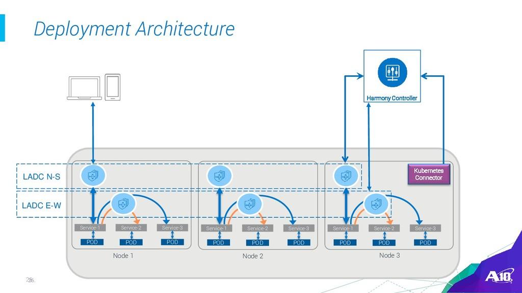 26. 26 Deployment Architecture POD Service-1 PO...
