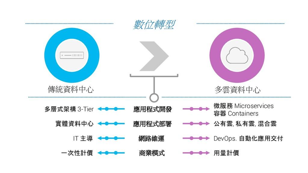 7. 傳統資料中心 多雲資料中心 數位轉型 應用程式開發 多層式架構 3-Tier 微服務 M...