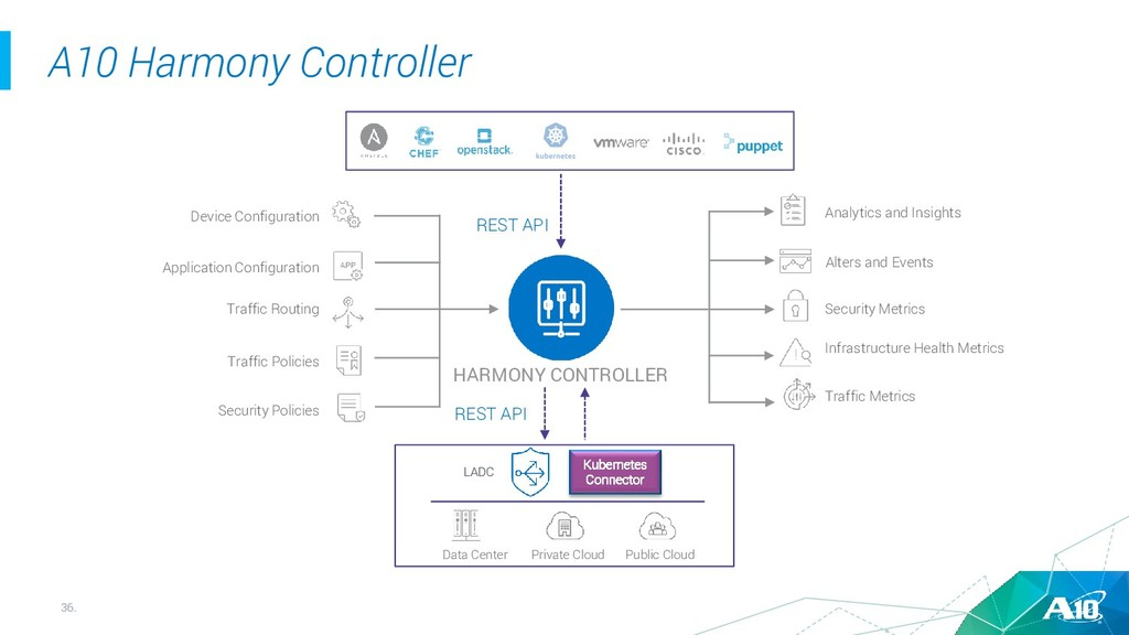 36. A10 Harmony Controller HARMONY CONTROLLER D...