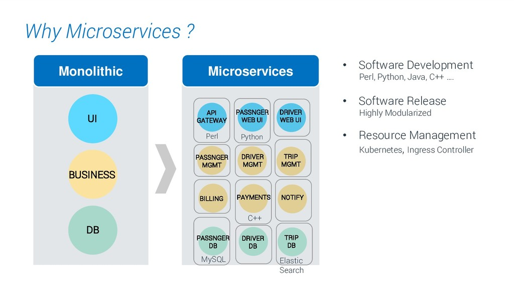 9. Why Microservices ? Monolithic UI BUSINESS D...