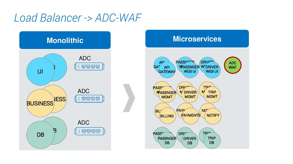 10. Load Balancer -> ADC-WAF Monolithic UI BUSI...