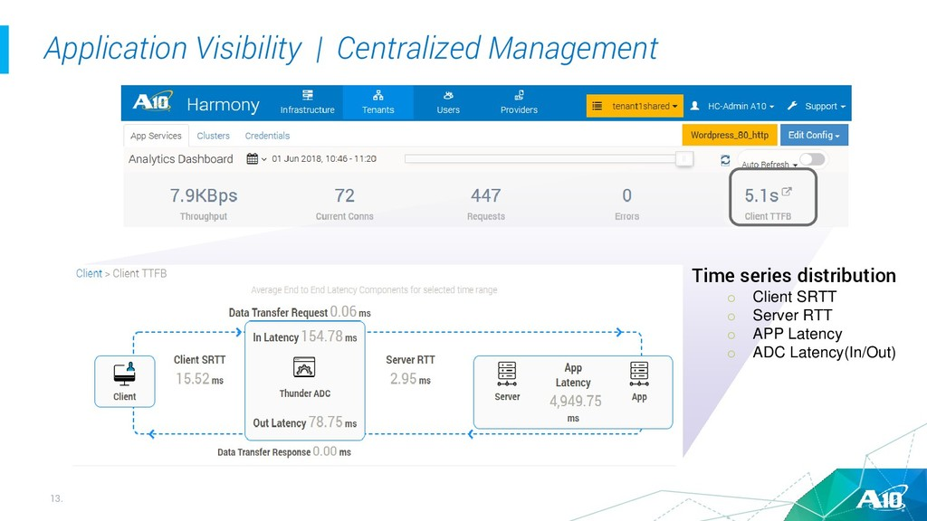13. Application Visibility | Centralized Manage...