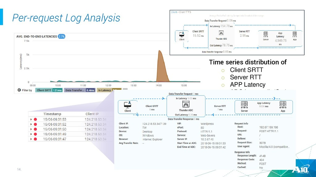 14. Per-request Log Analysis Time series distri...