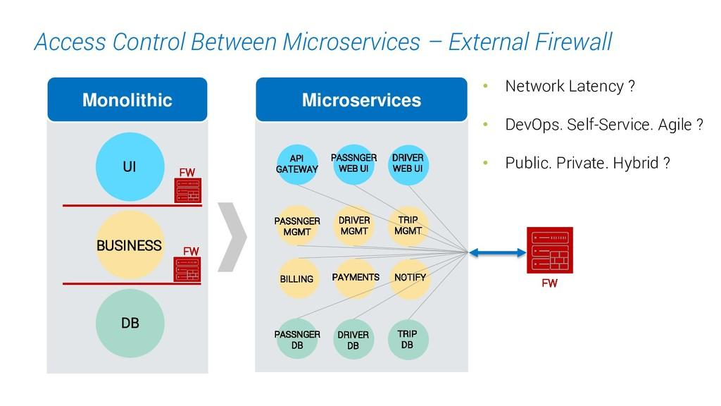 16. Access Control Between Microservices – Exte...
