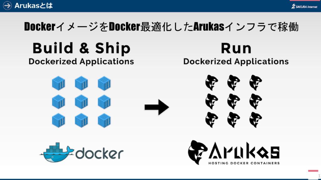 Arukasとは DockerイメージをDocker最適化したArukasインフラで稼働 12