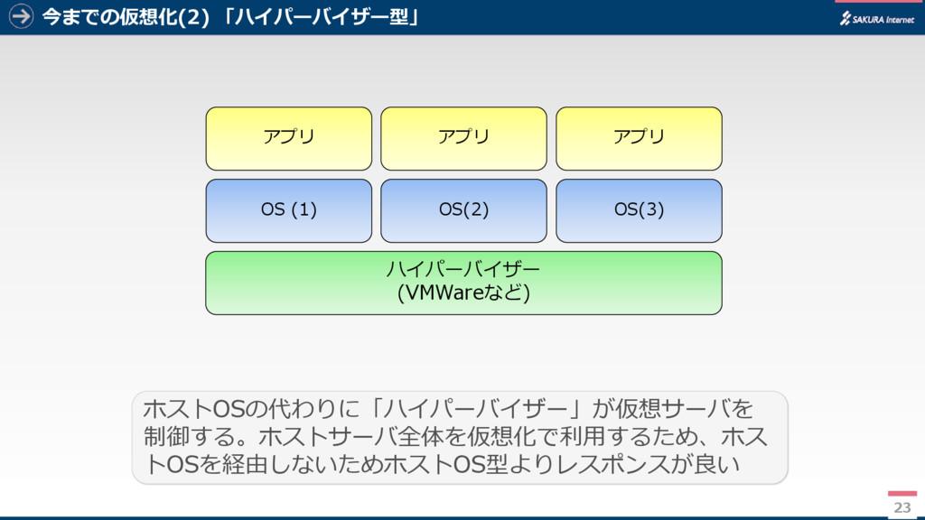 今までの仮想化(2) 「ハイパーバイザー型」 23 ホストOSの代わりに「ハイパーバイザー」が...