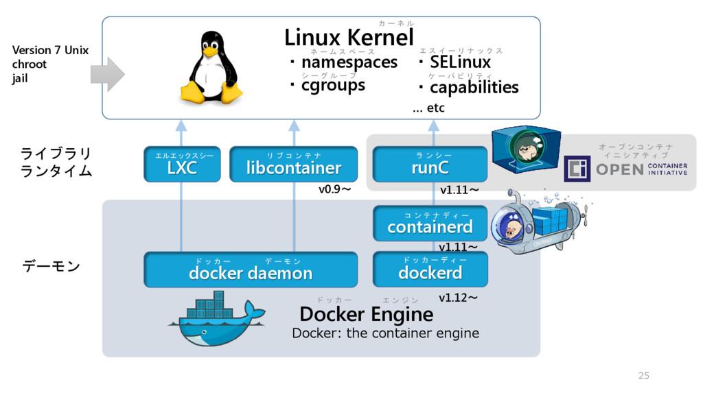25 Docker Engine Linux Kernel ・namespaces ・cgro...