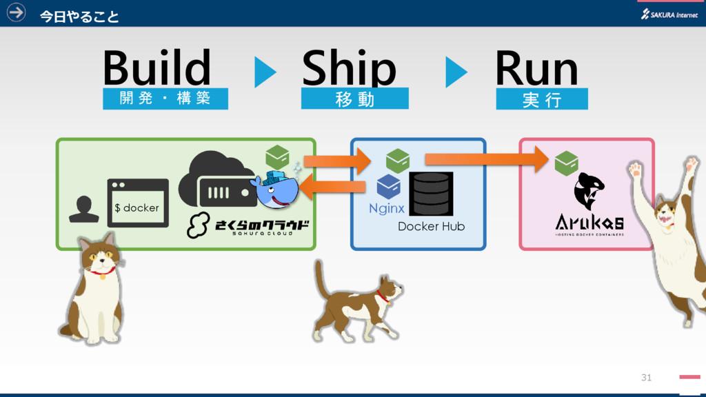 31 $ docker Docker Hub Nginx Build Run Ship 開 発...